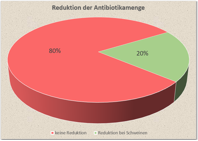 Dia Reduktion Antibiotikamenge